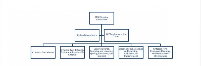 HLC Committee Organizational Chart